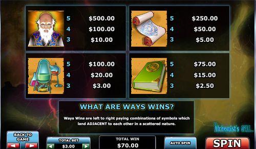 Alchemists Spell free play