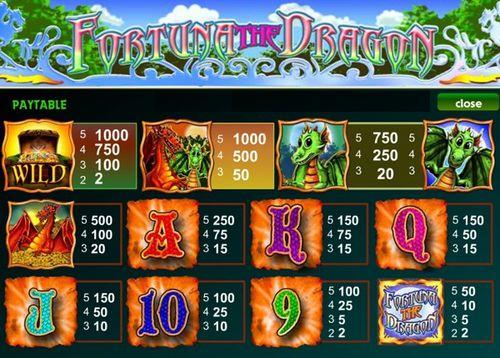 Fortuna The Dragon free play