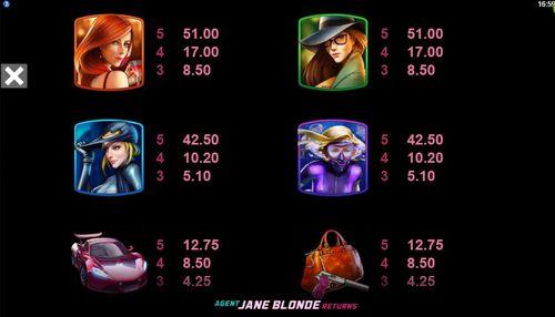 Agent Jane Blonde Returns free play