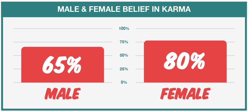 Karma Male and Female Believers