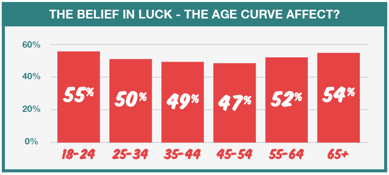 Luck Age Curve