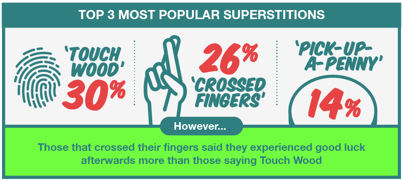 Most Popular Superstitions