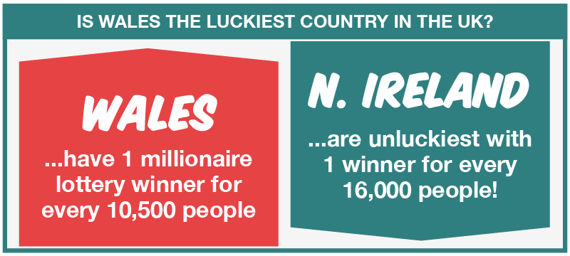 Wales Highest Lottery Millionaires Per person