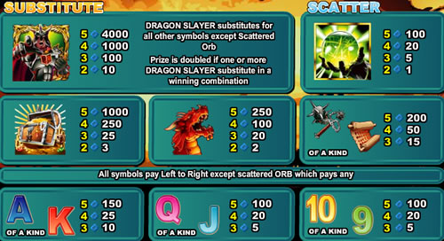 Dragon Master free play