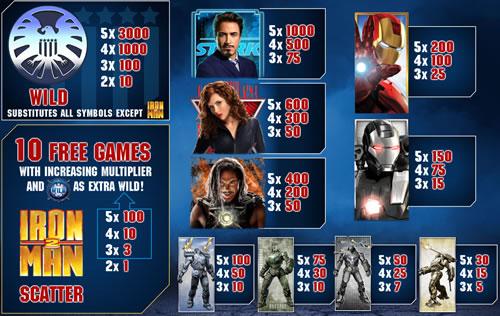Iron Man 2 free play