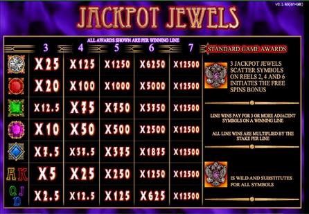 Jackpot Jewels free play