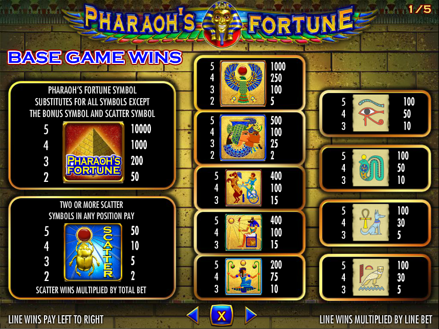 Pharaohs Fortune free play
